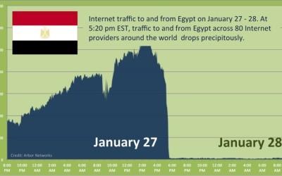 Did Social Media Remove a Dictator?