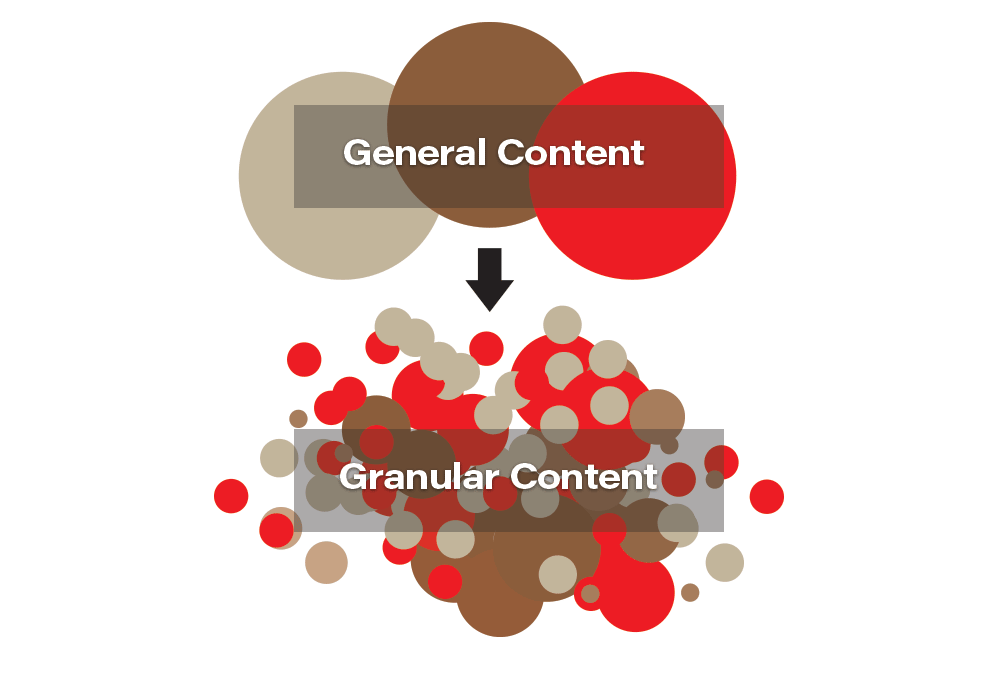 Granular Content Marketing: Nothing Could Be Finer