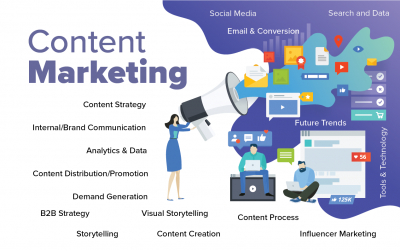 Modern Content Marketing: A World of Possibilities