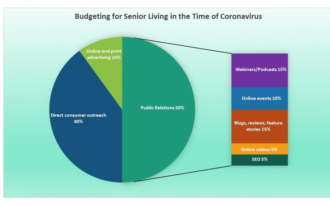 Budgeting for Senior Living in the Time of Coronavirus