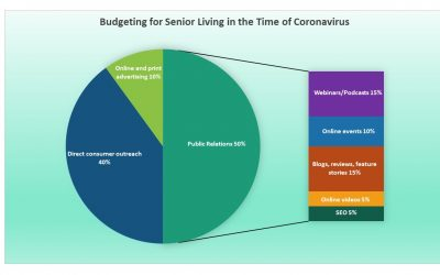 Budgeting for Senior Living in the Time of Coronavirus